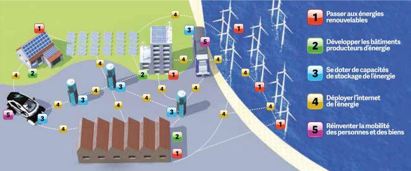 Les cinq piliers de la 3e révolution industrielle © Arnaud Dupache